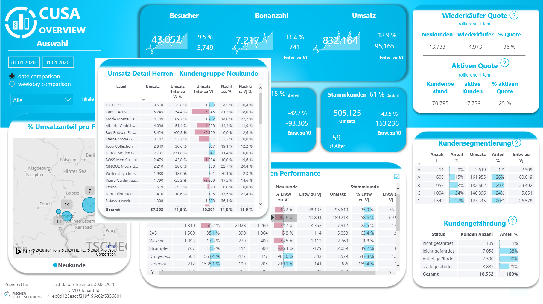 Unser CUSA Dashboard - Overview