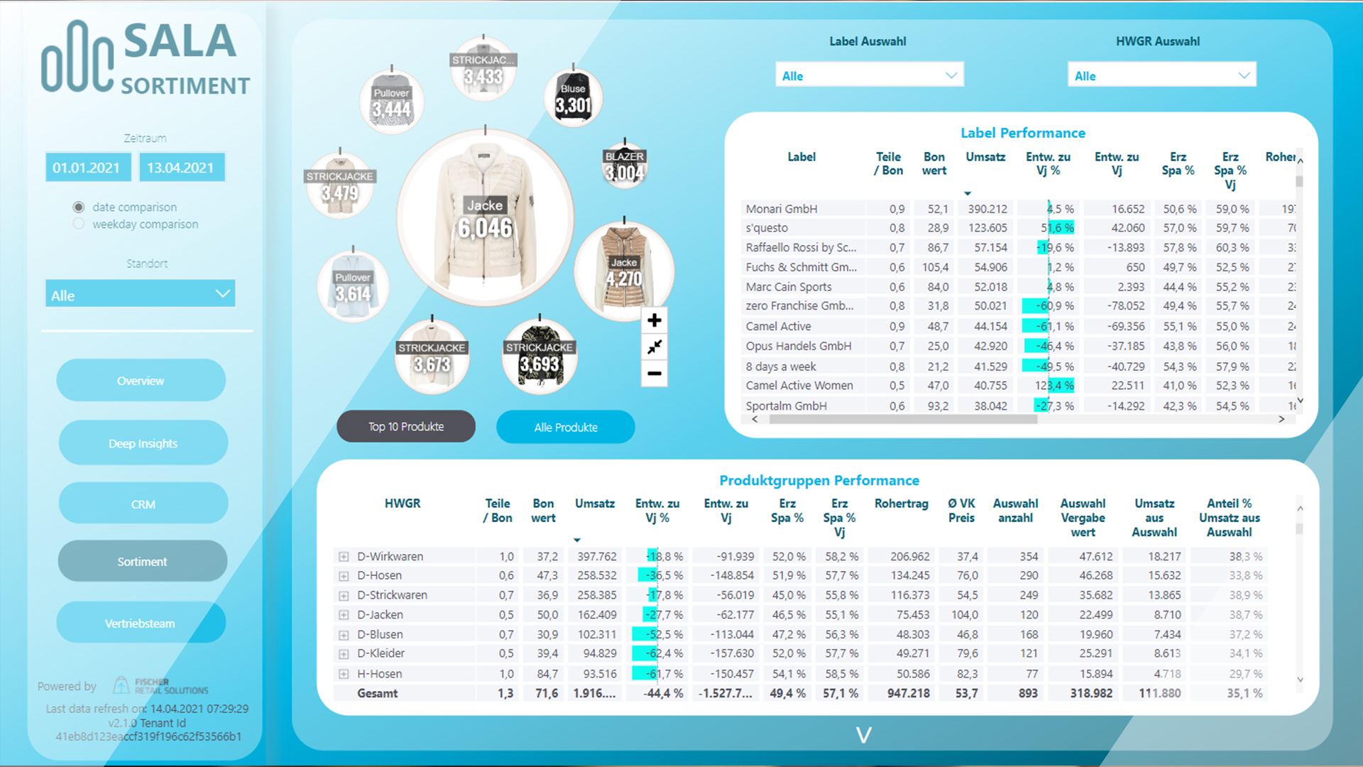 Sales Department Analysis – SALA